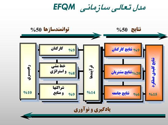 پاورپوینت مدل تعالی سازمانی EFQM
