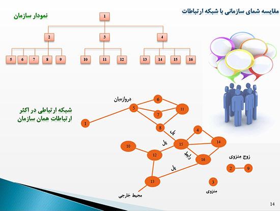 پاورپوینت ارتباطات و پرورش اطلاعات