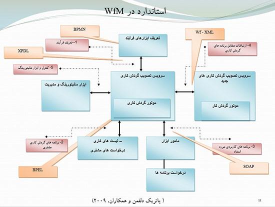 پاورپوینت سیستم مدیریت گردش کار