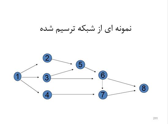 پاورپوینت درس تجزیه و تحلیل و طراحی سیستم ها