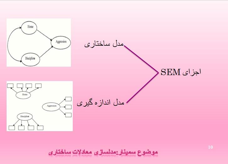 پاورپوینت آموزش مدل سازی معادلات ساختاری (SEM)