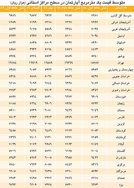 میانگین سردترین شهرهای ایران به ترتیب جدول شهرهای ارزان ایران برای سکونت