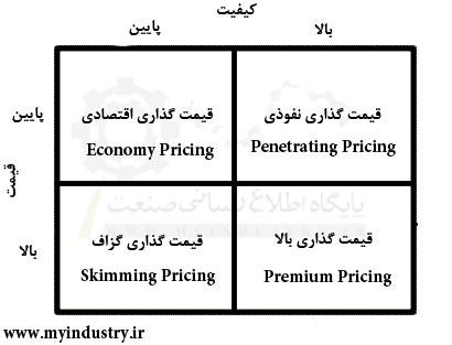 استراتژیهای قیمت گذاری