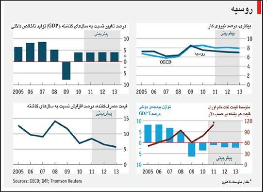 نمودارها اقتصاد روسیه